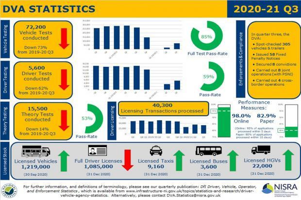 Graphic for DVA Stats 2020/21 Q3